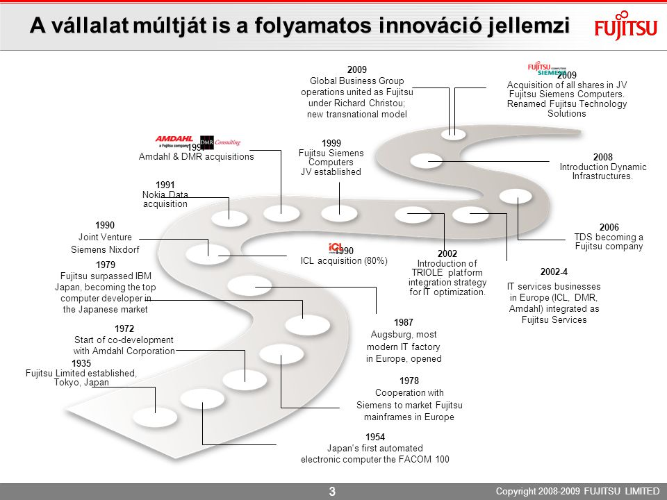 A vállalat múltját is a folyamatos innováció jellemzi 1935 Fujitsu Limited established, Tokyo, Japan 1954 Japan s first automated electronic computer the FACOM 100 1972 Start of co-development with Amdahl Corporation 1978 Cooperation with Siemens to market Fujitsu mainframes in Europe 1979 Fujitsu surpassed IBM Japan, becoming the top computer developer in the Japanese market 1990 Joint Venture Siemens Nixdorf 1997 Amdahl & DMR acquisitions 1991 Nokia Data acquisition 1990 ICL acquisition (80%) 2002 Introduction of TRIOLE platform integration strategy for IT optimization.