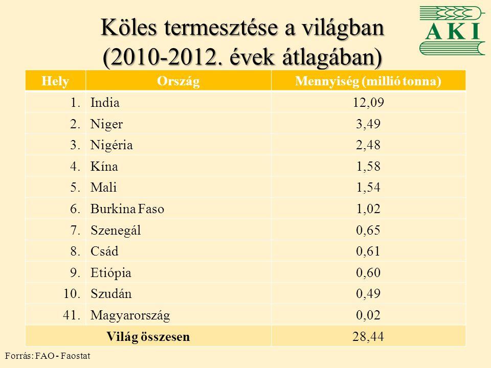 Köles termesztése a világban (2010-2012. évek átlagában) HelyOrszágMennyiség (millió tonna) 1.India12,09 2.Niger3,49 3.Nigéria2,48 4.Kína1,58 5.Mali1,