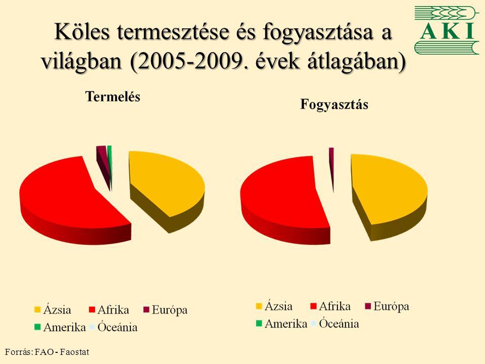 Köles termesztése és fogyasztása a világban (2005-2009. évek átlagában) Forrás: FAO - Faostat
