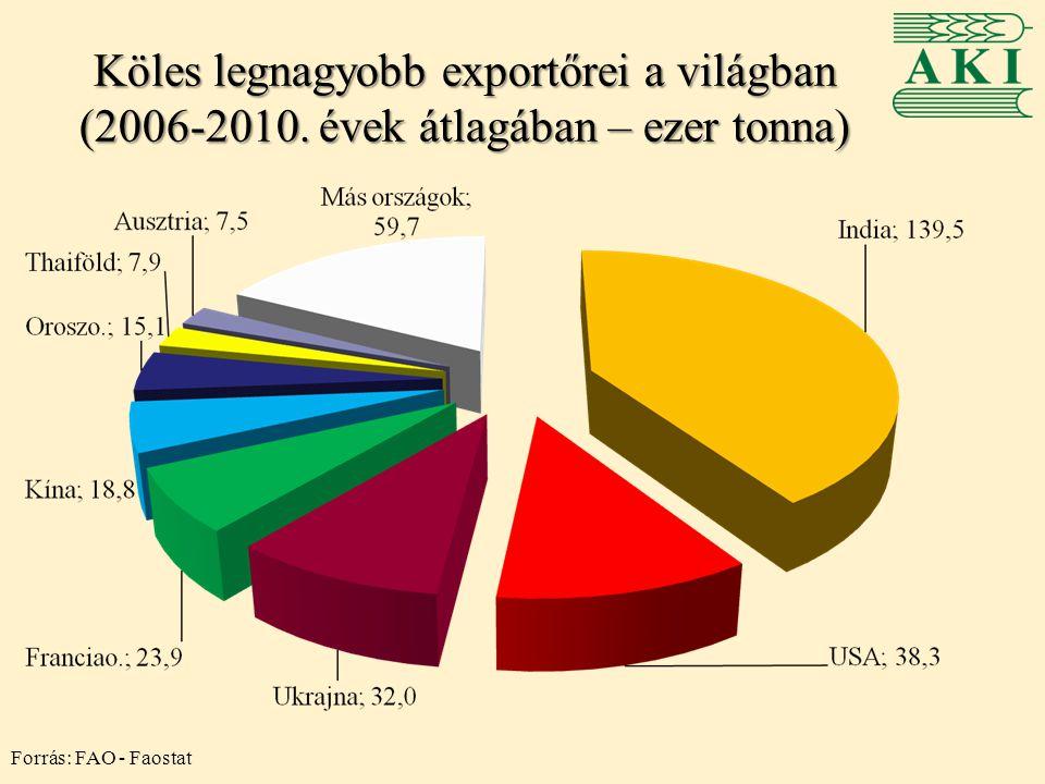 Köles legnagyobb exportőrei a világban (2006-2010. évek átlagában – ezer tonna) Forrás: FAO - Faostat