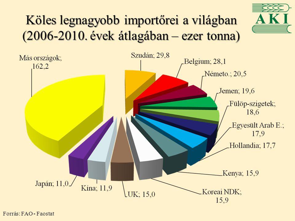 Köles legnagyobb importőrei a világban (2006-2010. évek átlagában – ezer tonna) Forrás: FAO - Faostat