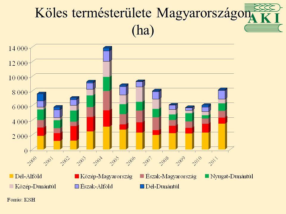 Köles termésterülete Magyarországon (ha)