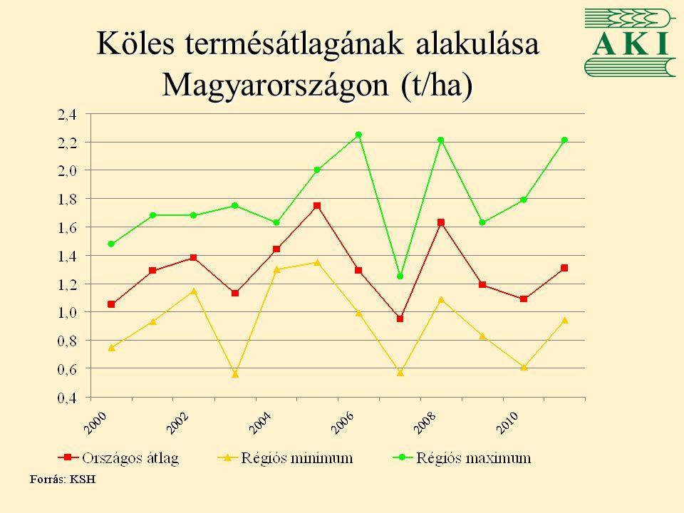 Köles termésátlagának alakulása Magyarországon (t/ha)