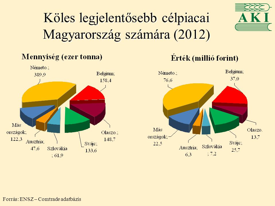 Köles legjelentősebb célpiacai Magyarország számára (2012) Forrás: ENSZ – Comtrade adatbázis