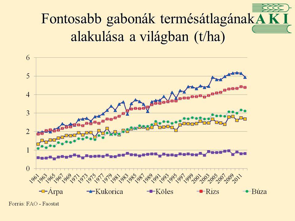Magyarország köles termelése -Éves szinten 6-14 ezer hektáron termesztenek kölest, elsősorban Dél-Alföldön, valamint a közép- és észak- magyarországi régiókban -Egyre jelentősebb az ökológiai termesztés aránya -A termésátlagok szórása éves és régiós szinten is magas -A köles éves termésmennyisége 6-20 ezer tonna között alakul -A köles exportjában csökkenés, importjában növekedés tapasztalható -Az export átlagára 2000-2012 között meredeken emelkedett, míg az import átlagára 2005 óta stagnál