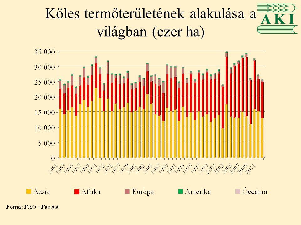 Magyarország köles termelése -Éves szinten 6-14 ezer hektáron termesztenek kölest, elsősorban Dél- Alföldön, valamint a közép- és észak-magyarországi régiókban -Egyre jelentősebb az ökológiai termesztés aránya -A termésátlagok szórása éves és régiós szinten is magas -A köles éves termésmennyisége 6-20 ezer tonna között alakul -A köles exportjában csökkenés, importjában növekedés tapasztalható -Az export átlagára 2000-2012 között meredeken emelkedett, míg az import átlagára 2005 óta stagnál -Legjelentősebb export célpiacunk Németország, Belgium, Olaszország és Svájc -Importunk meghatározó része Ukrajnából érkezik