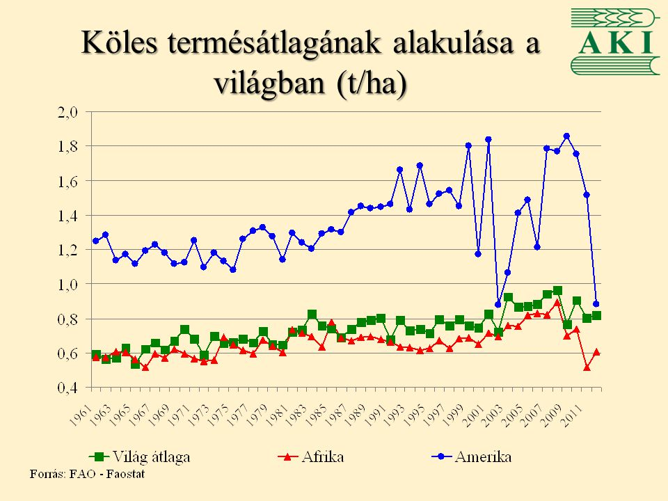 Magyarország köles termelése -Éves szinten 6-14 ezer hektáron termesztenek kölest, elsősorban Dél-Alföldön, valamint a közép- és észak- magyarországi régiókban -Egyre jelentősebb az ökológiai termesztés aránya
