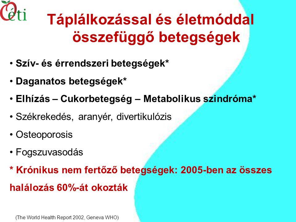Táplálkozással és életmóddal összefüggő betegségek Szív- és érrendszeri betegségek* Daganatos betegségek* Elhízás – Cukorbetegség – Metabolikus szindróma* Székrekedés, aranyér, divertikulózis Osteoporosis Fogszuvasodás * Krónikus nem fertőző betegségek: 2005-ben az összes halálozás 60%-át okozták (The World Health Report 2002, Geneva WHO)