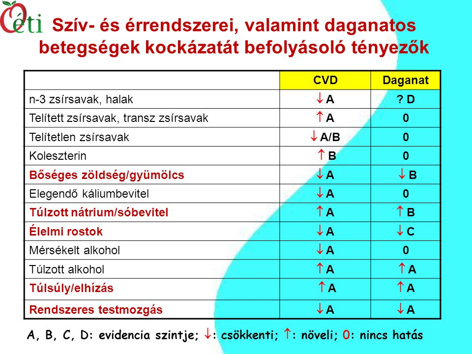 Szív- és érrendszerei, valamint daganatos betegségek kockázatát befolyásoló tényezők CVDDaganat n-3 zsírsavak, halak  A .