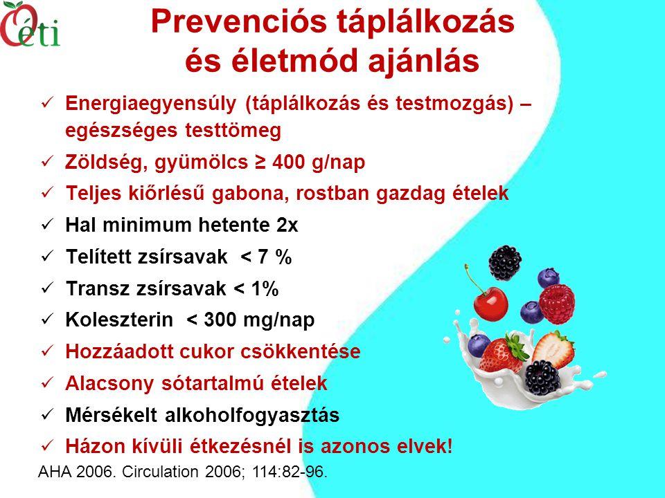 Prevenciós táplálkozás és életmód ajánlás AHA 2006.