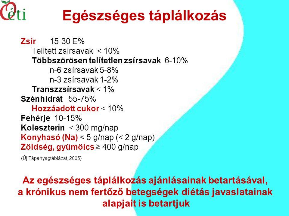 Egészséges táplálkozás Zsír 15-30 E% Telített zsírsavak < 10% Többszörösen telítetlen zsírsavak 6-10% n-6 zsírsavak 5-8% n-3 zsírsavak 1-2% Transzzsírsavak < 1% Szénhidrát 55-75% Hozzáadott cukor < 10% Fehérje 10-15% Koleszterin < 300 mg/nap Konyhasó (Na) < 5 g/nap (< 2 g/nap) Zöldség, gyümölcs ≥ 400 g/nap Az egészséges táplálkozás ajánlásainak betartásával, a krónikus nem fertőző betegségek diétás javaslatainak alapjait is betartjuk (Új Tápanyagtáblázat, 2005)