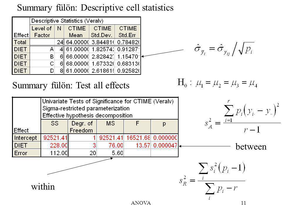 ANOVA11 between within Summary fülön: Descriptive cell statistics Summary fülön: Test all effects