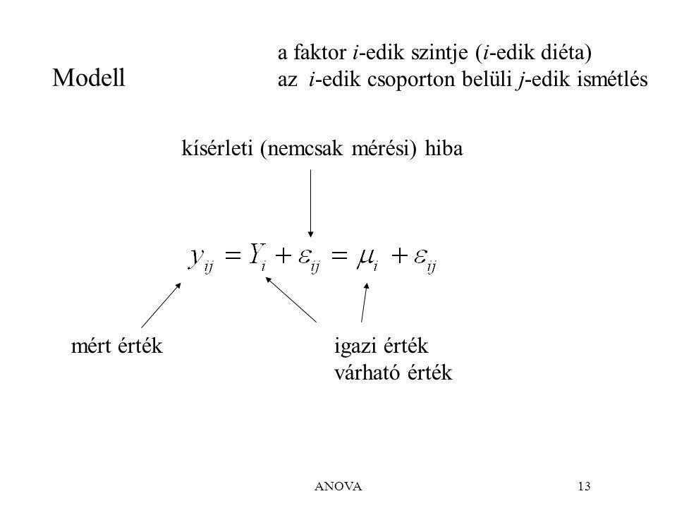 ANOVA13 Modell igazi érték várható érték mért érték a faktor i-edik szintje (i-edik diéta) az i-edik csoporton belüli j-edik ismétlés kísérleti (nemcsak mérési) hiba