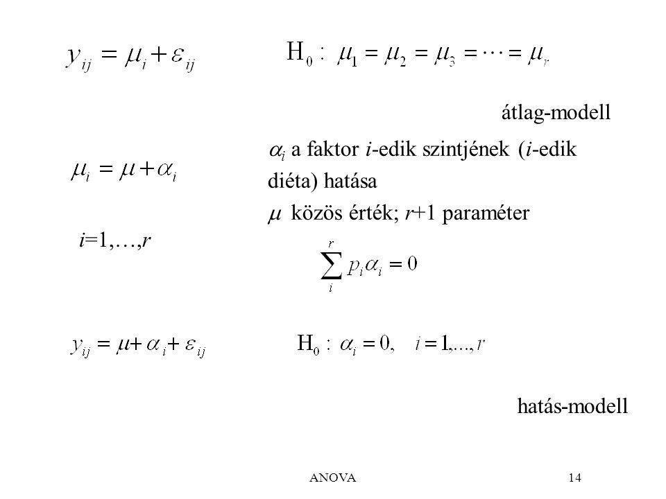 ANOVA14 átlag-modell  i a faktor i-edik szintjének (i-edik diéta) hatása  közös érték; r+1 paraméter hatás-modell i=1,…,r