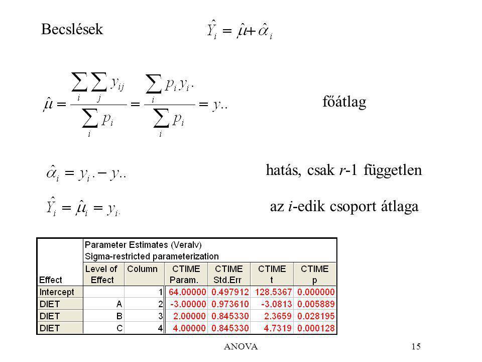 ANOVA15 Becslések főátlag hatás, csak r-1 független az i-edik csoport átlaga
