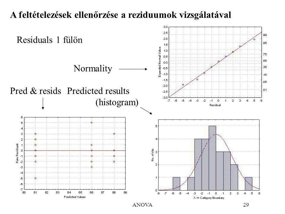ANOVA29 A feltételezések ellenőrzése a reziduumok vizsgálatával Residuals 1 fülön Normality Pred & residsPredicted results (histogram)