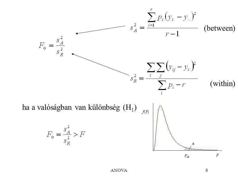 ANOVA8 (within) (between) ha a valóságban van különbség (H 1 )