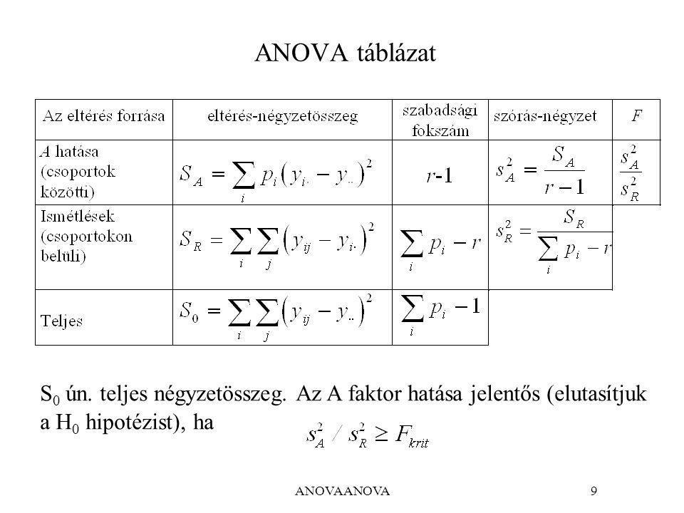 ANOVAANOVA9 ANOVA táblázat S 0 ún.teljes négyzetösszeg.