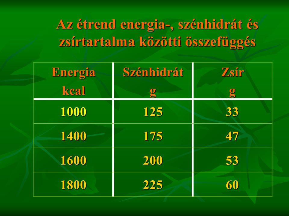 Az étrend energia-, szénhidrát és zsírtartalma közötti összefüggés EnergiakcalSzénhidrátgZsírg 100012533 140017547 160020053 180022560