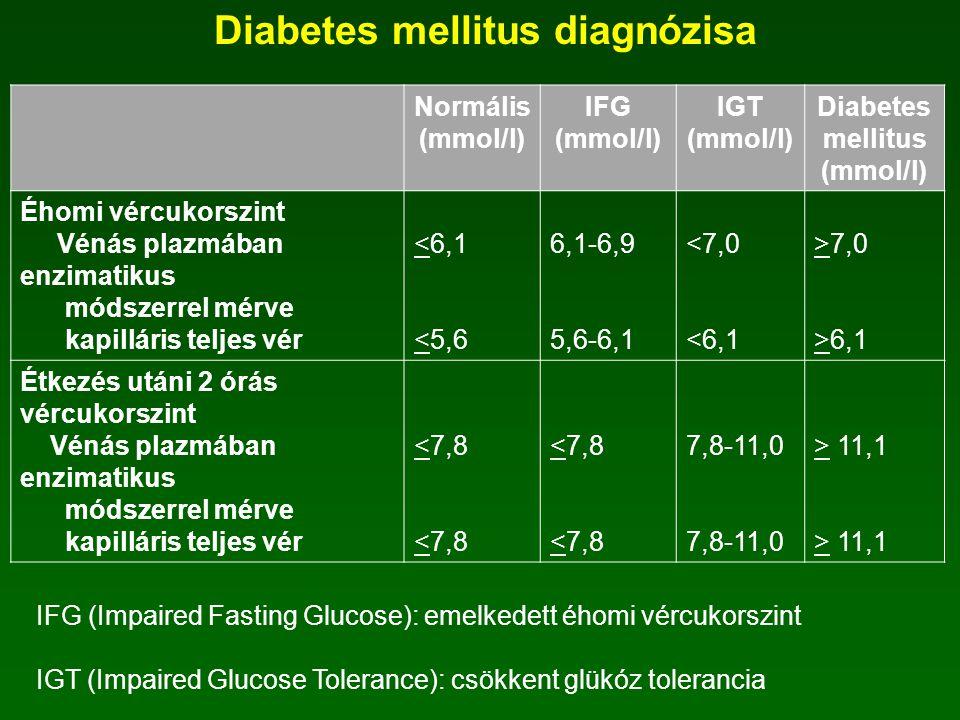 Diabetes mellitus klasszifikációja  új nevezéktan ADA javaslatára, 1999 WHO  1-es típusú diabetes mellitus (~ 10%) inzulin szükséges az életben mara