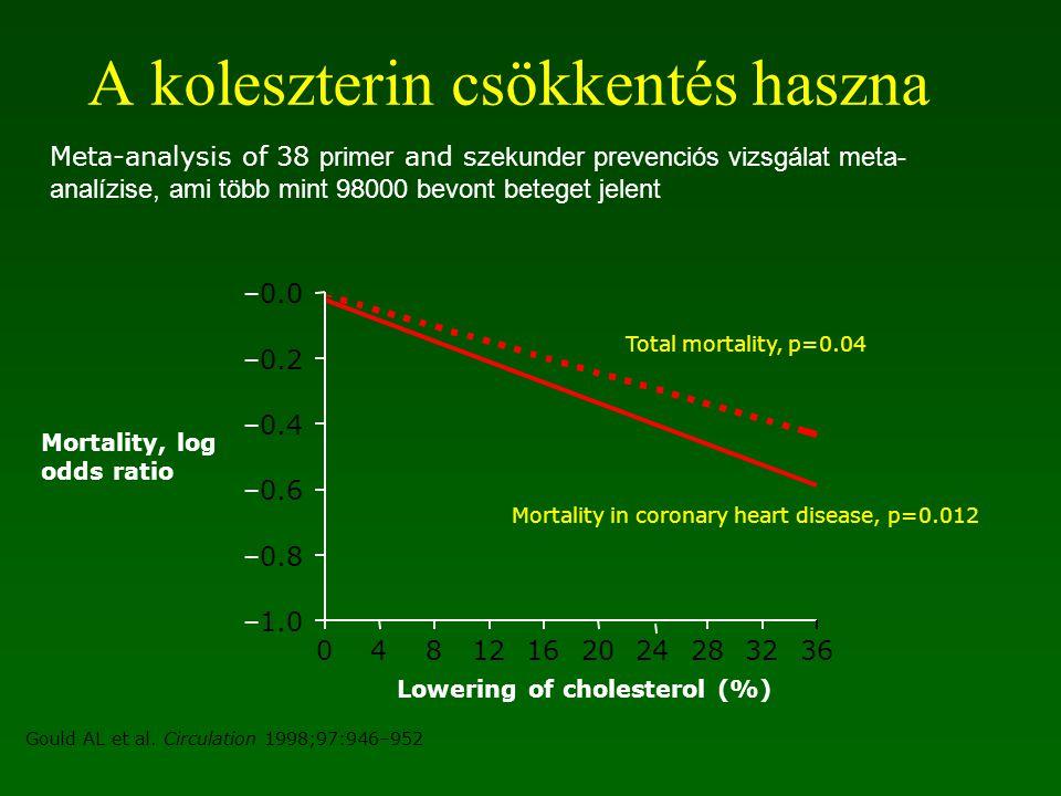 Koleszterin: jelentős rizikófaktor Az USA-ban 102 millió embernek van emelkedett TC értéke (>200 mg/dL, 5.2 mmol/L) 1 EUROASPIRE II, a szívbetegek 58%