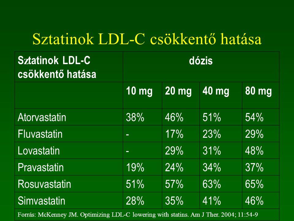 Sztatinok dózisai Atorvastatin 10, 20, 40, 80 mg Fluvastatin 20, 40, 80 mg Lovastatin 20, 40, 80 mg Pravastatin 10, 20, 40, 80 mg Rosuvastatin 5, 10,