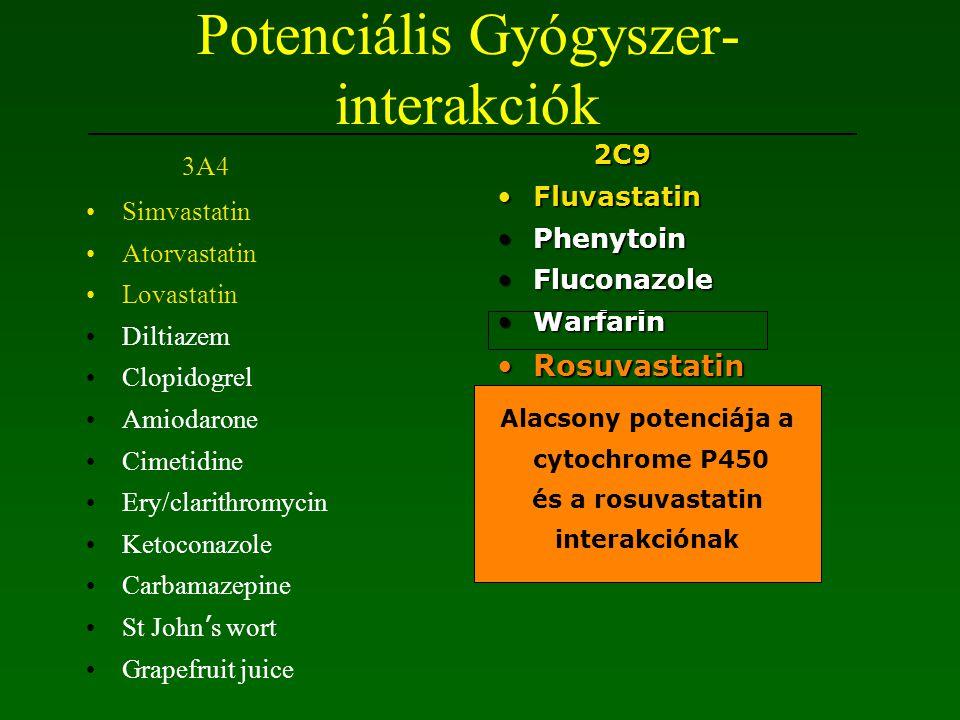 Sztatinok kontraindikációja Terhesség Activ májmegbetegedések Emelkedett LFT's Myopathya Emelkedett CPK