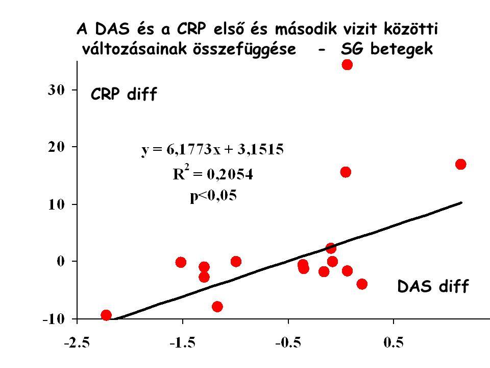DAS diff A DAS és a CRP első és második vizit közötti változásainak összefüggése - SG betegek CRP diff