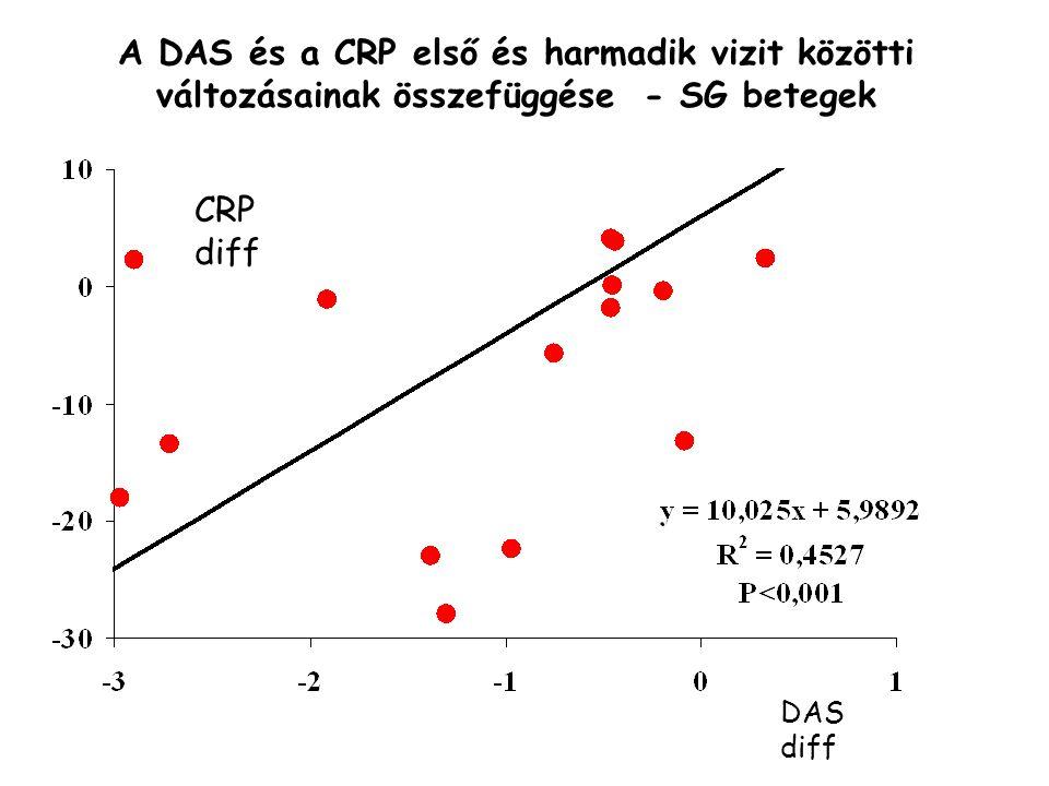 A DAS és a CRP első és harmadik vizit közötti változásainak összefüggése - SG betegek CRP diff DAS diff