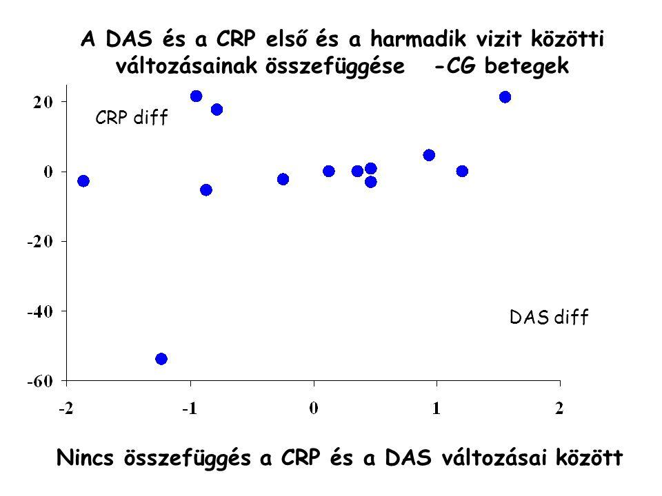 DAS diff A DAS és a CRP első és a harmadik vizit közötti változásainak összefüggése -CG betegek CRP diff Nincs összefüggés a CRP és a DAS változásai között