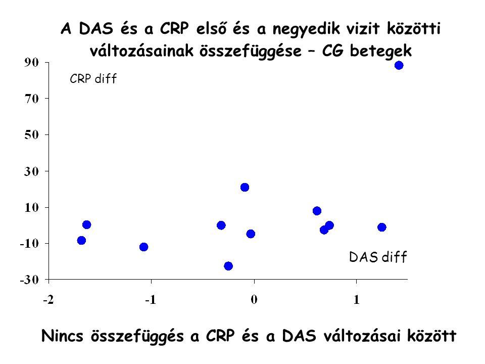 DAS diff A DAS és a CRP első és a negyedik vizit közötti változásainak összefüggése – CG betegek CRP diff Nincs összefüggés a CRP és a DAS változásai között