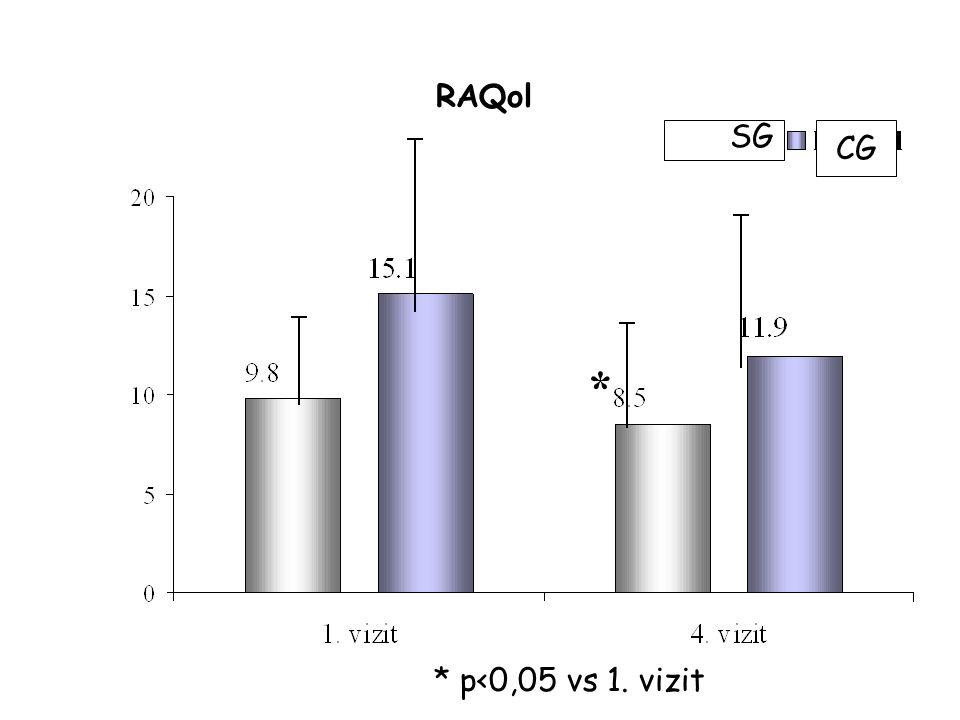 RAQol * * p<0,05 vs 1. vizit CG SG