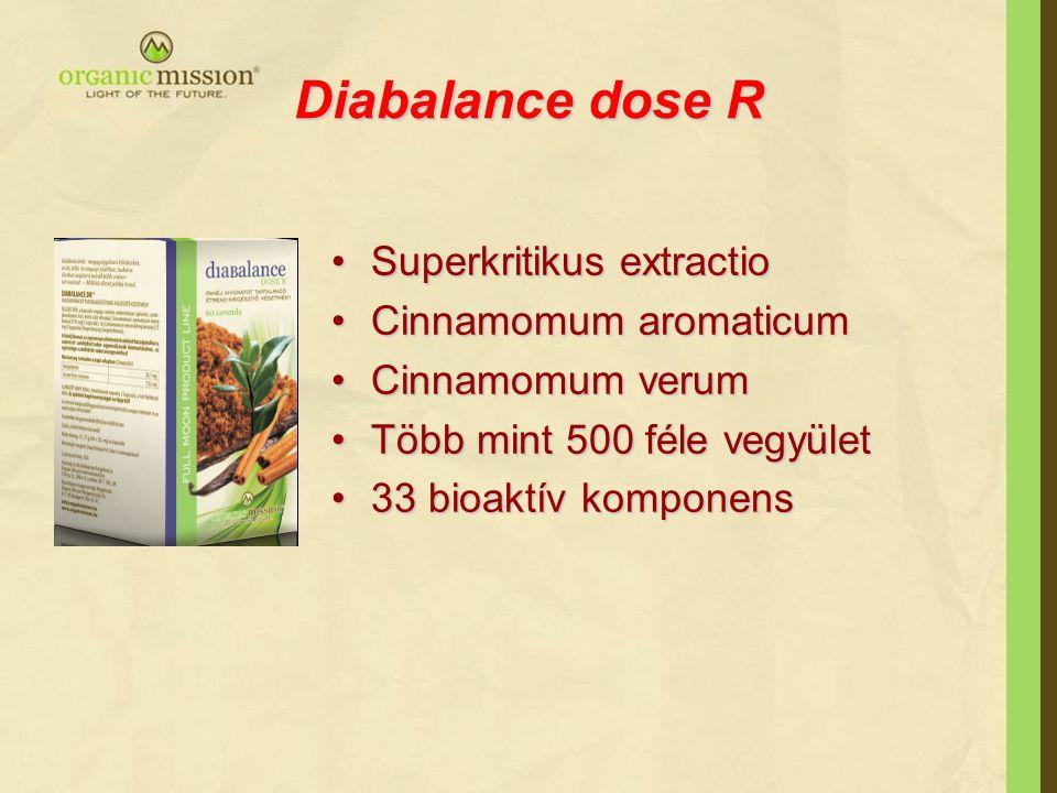 Diabalance dose R Superkritikus extractioSuperkritikus extractio Cinnamomum aromaticumCinnamomum aromaticum Cinnamomum verumCinnamomum verum Több mint