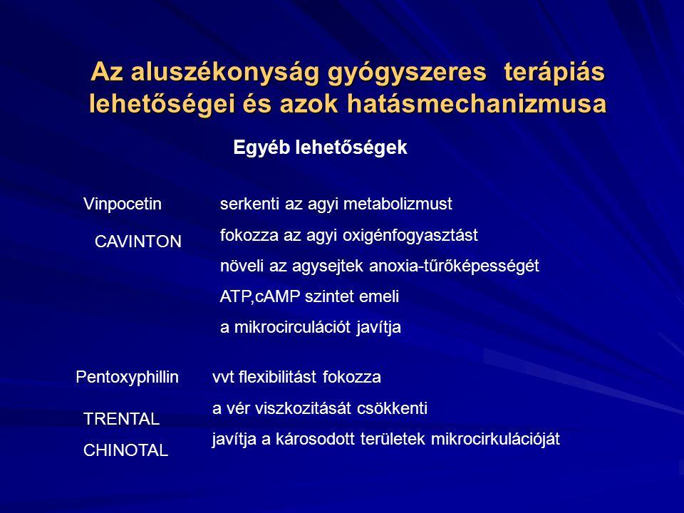 Az aluszékonyság gyógyszeres terápiás lehetőségei és azok hatásmechanizmusa Egyéb lehetőségek MELATONINtermoreguláció, cirkadián ritmus, alvásreguláció PIRACETAMa neuronok anyagcseréjét és a transzmissziót fenntartja a sejtek energiaforgalmát biztosítja, még hypoxia esetén is helyreállítja a cerebrális mikrocirkulációt az arteriolák spasmusát csökkenti javítja a capillaris perfúziót Nootropil, Memoril Pyrabene
