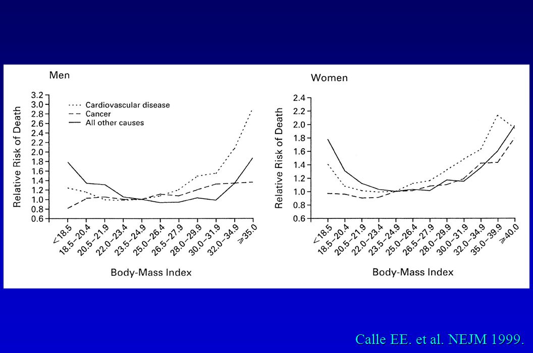 Nurses Health Study JAMA 1995.