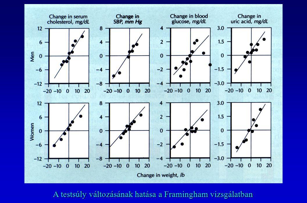  Elszigetelten elő népcsoportokban egyes helyeken a napi NaCl bevitel < 3 g; ezekben a populációkban ismeretlen a hypertonia  Az INTERSALT vizsgálatban nem volt korreláció a sófogyasztás és a vérnyomás között a fejlett országokban  Magyarországon a napi sófogyasztás 12-15 g körül van (  200-250 mmol Na+)  Legnagyobb sótartalmú ételek:  kenyér  füstölt árú  konzervételek  Elszigetelten elő népcsoportokban egyes helyeken a napi NaCl bevitel < 3 g; ezekben a populációkban ismeretlen a hypertonia  Az INTERSALT vizsgálatban nem volt korreláció a sófogyasztás és a vérnyomás között a fejlett országokban  Magyarországon a napi sófogyasztás 12-15 g körül van (  200-250 mmol Na+)  Legnagyobb sótartalmú ételek:  kenyér  füstölt árú  konzervételek SÓFOGYASZTÁS ÉS HYPERTONIA