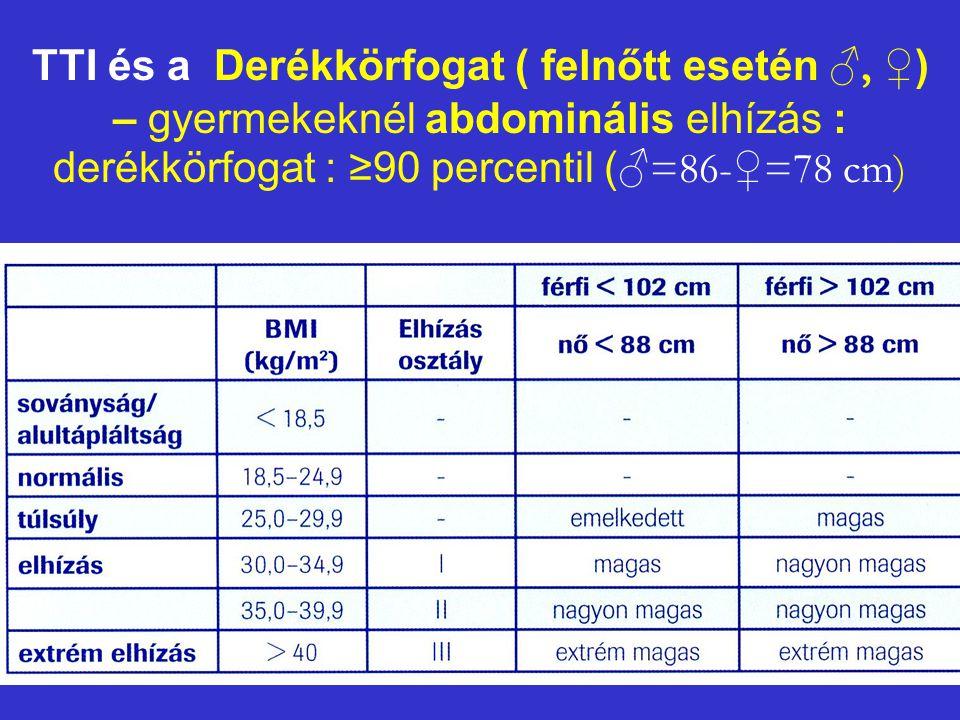 TTI és a Derékkörfogat ( felnőtt esetén ♂, ♀ ) – gyermekeknél abdominális elhízás : derékkörfogat : ≥90 percentil ( ♂=86-♀=78 cm)
