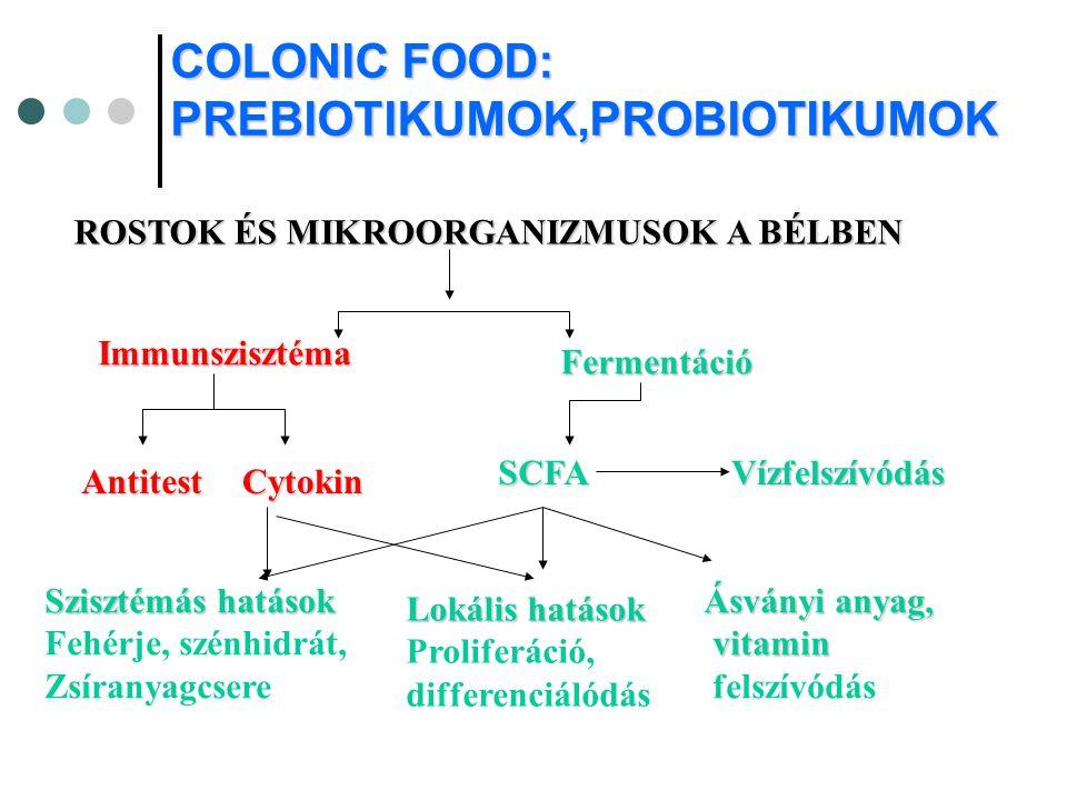 COLONIC FOOD: PREBIOTIKUMOK,PROBIOTIKUMOK ROSTOK ÉS MIKROORGANIZMUSOK A BÉLBEN Immunszisztéma Fermentáció AntitestCytokin SCFAVízfelszívódás Szisztémá