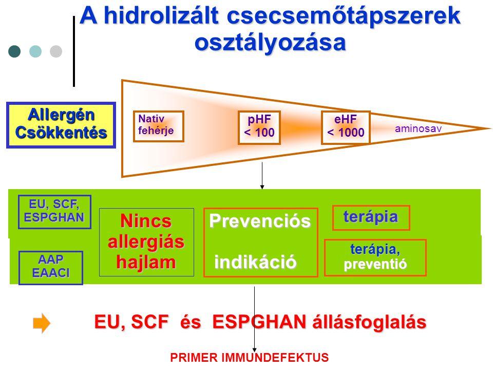 A hidrolizált csecsemőtápszerek osztályozása Allergén Csökkentés pHF < 100 eHF < 1000 Nativ fehérje EU, SCF és ESPGHAN állásfoglalás Nincs allergiás h