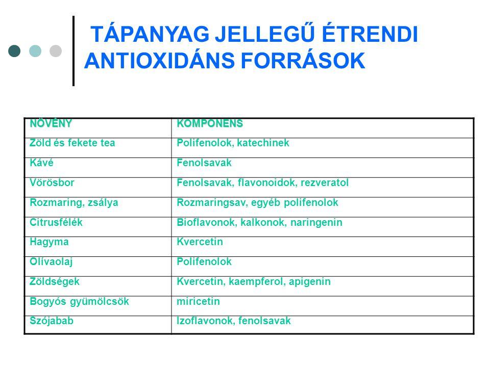 TÁPANYAG JELLEGŰ ÉTRENDI ANTIOXIDÁNS FORRÁSOK NÖVÉNYKOMPONENS Zöld és fekete teaPolifenolok, katechinek KávéFenolsavak VörösborFenolsavak, flavonoidok