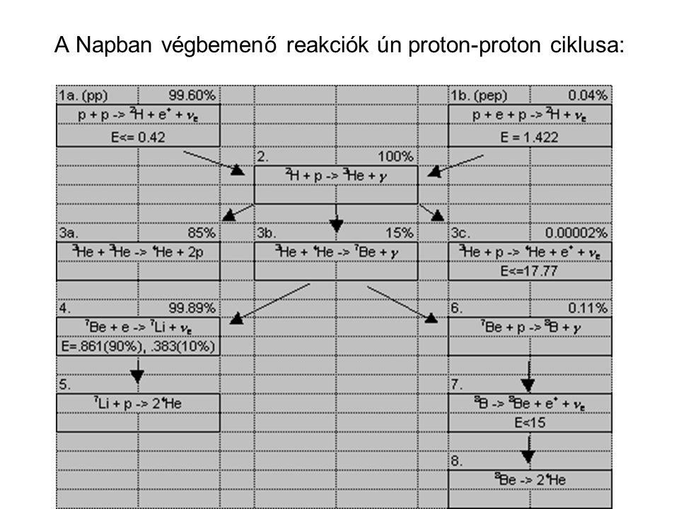 A Napban végbemenő reakciók ún proton-proton ciklusa: