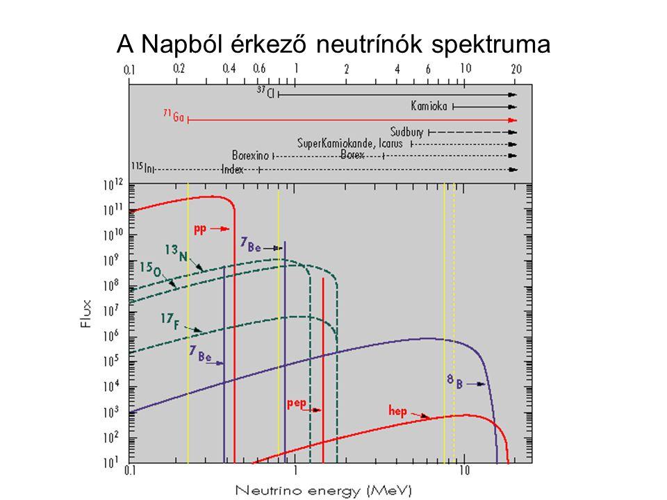 A Napból érkező neutrínók spektruma