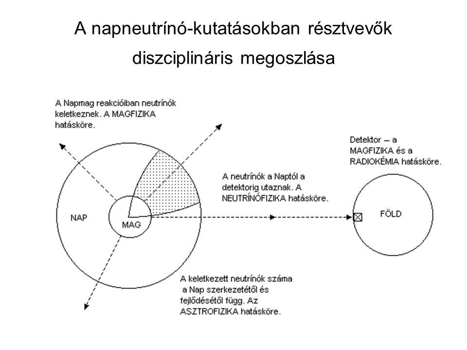 A napneutrínó-kutatásokban résztvevők diszciplináris megoszlása