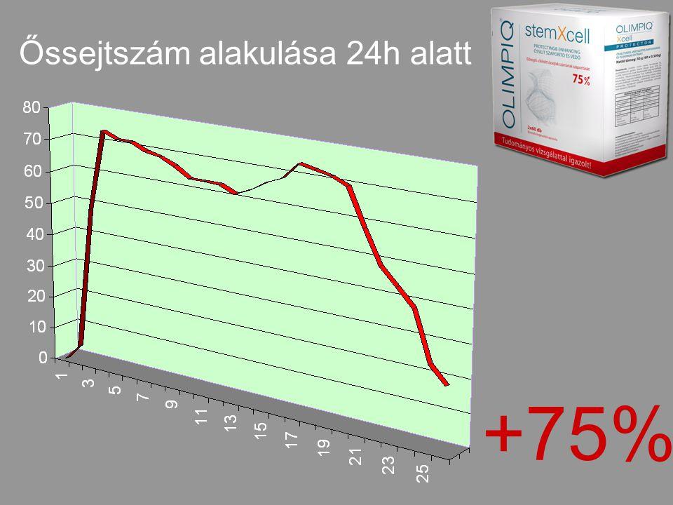 Őssejtszám alakulása 24h alatt +75%