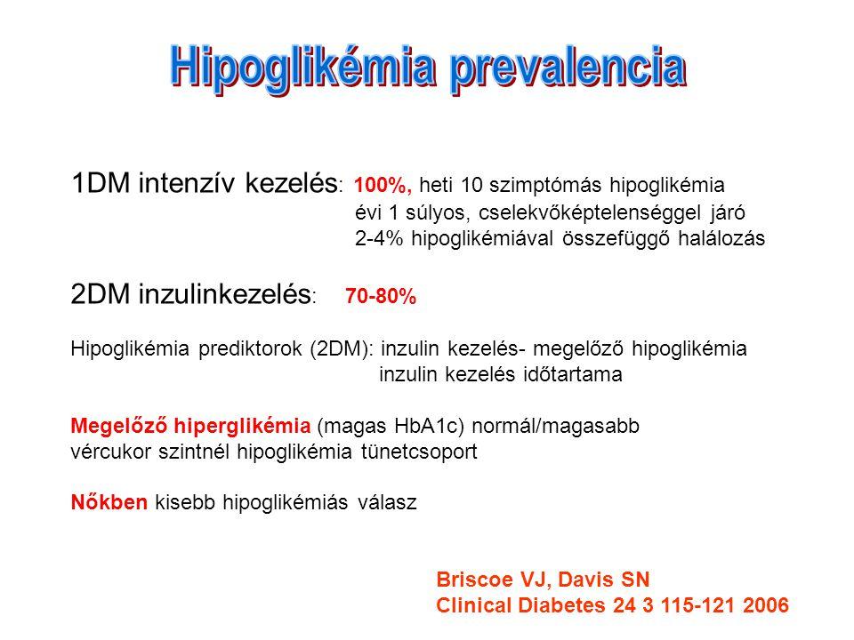 1DM intenzív kezelés : 100%, heti 10 szimptómás hipoglikémia évi 1 súlyos, cselekvőképtelenséggel járó 2-4% hipoglikémiával összefüggő halálozás 2DM inzulinkezelés : 70-80% Hipoglikémia prediktorok (2DM): inzulin kezelés- megelőző hipoglikémia inzulin kezelés időtartama Megelőző hiperglikémia (magas HbA1c) normál/magasabb vércukor szintnél hipoglikémia tünetcsoport Nőkben kisebb hipoglikémiás válasz Briscoe VJ, Davis SN Clinical Diabetes 24 3 115-121 2006