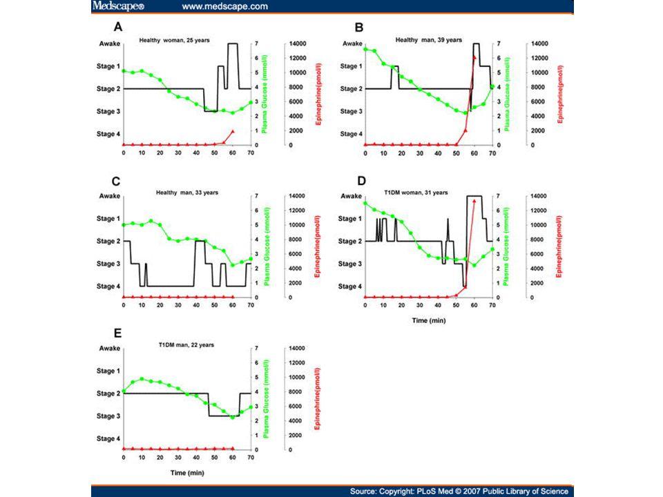 Inzulin szekréció csökkenés Glukagon szekréció fokozódás Adrenomedulláris epinephrin szekréció fokozódás