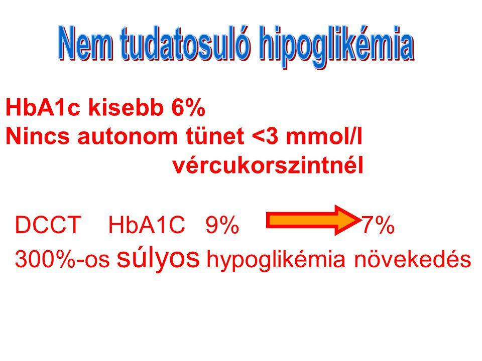 HbA1c kisebb 6% Nincs autonom tünet <3 mmol/l vércukorszintnél DCCT HbA1C 9% 7% 300%-os súlyos hypoglikémia növekedés