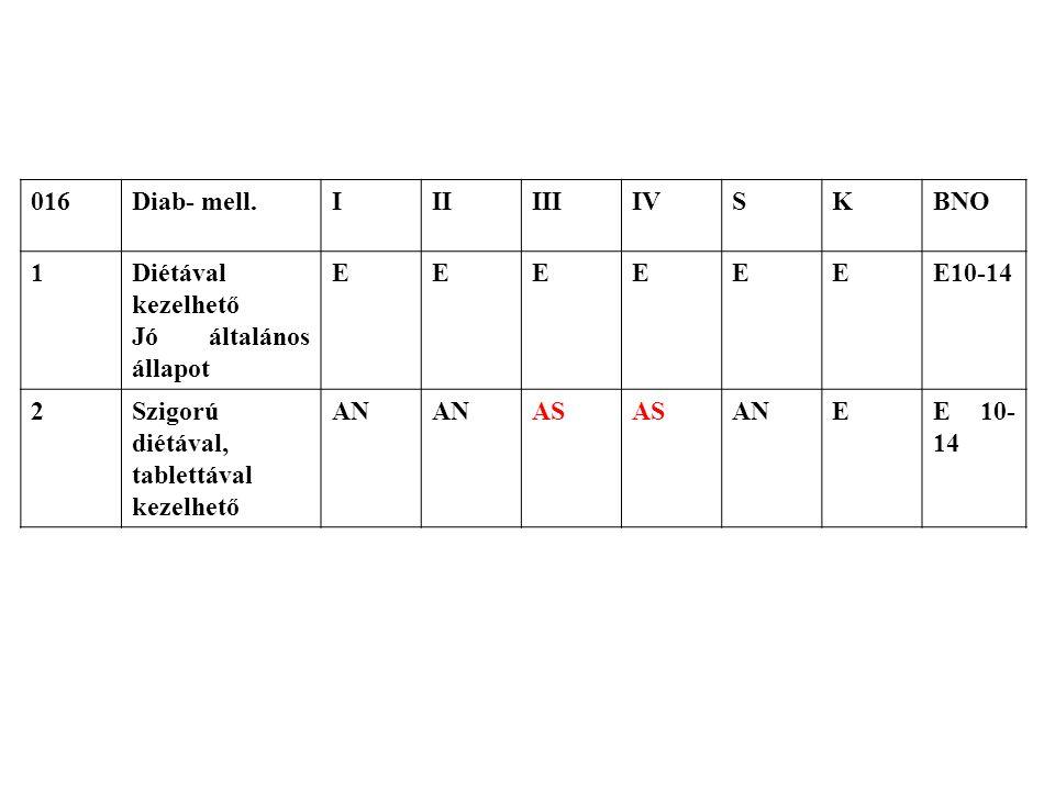 016Diab- mell.IIIIIIIVSKBNO 1Diétával kezelhető Jó általános állapot EEEEEEE10-14 2Szigorú diétával, tablettával kezelhető AN AS ANEE 10- 14