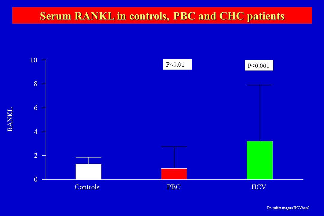 strhr Serum RANKL in controls, PBC and CHC patients P<0.01 P<0.001 De miért magas HCVben?