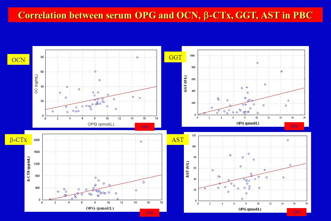 Correlation between serum OPG and OCN,  -CTx, GGT, AST in PBC OPG OCN  -CTx GGT AST OPG